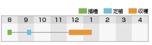 グリーンキャノン 作型表